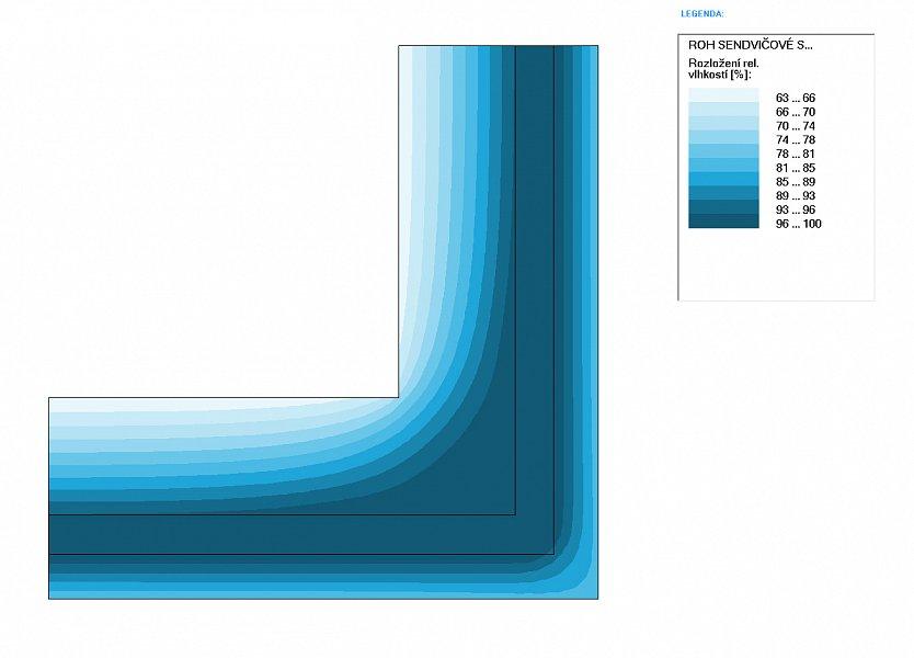 Grafický výstup - Rozloženie rel. vlhkosti